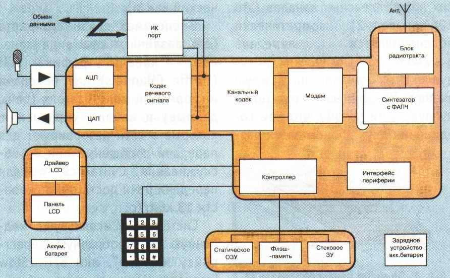 сотовой связи GSM телефоне